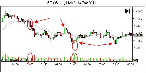 Trade Coin và nhận diện xu hướng thị trường nhờ Volume giao dịch.