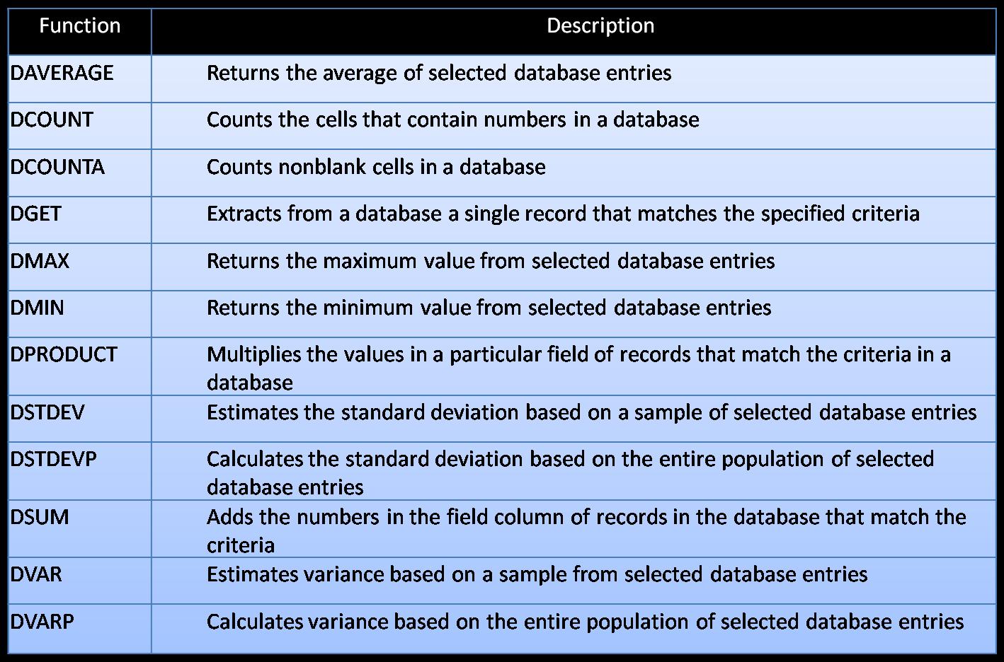 Fungsi Data Base Dan List Management Klik Untuk Download