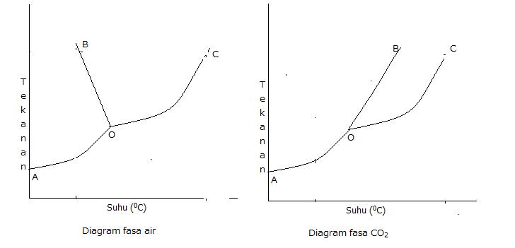 Diagram fasa dan kegunaanya your chemistry a avkimia garis bo pada diagram fasa ccuart Gallery