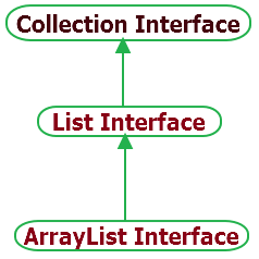 Arraylist hierarchy in java