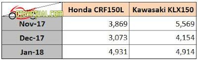 Data Penjualan Honda CRF150L vs KLX150