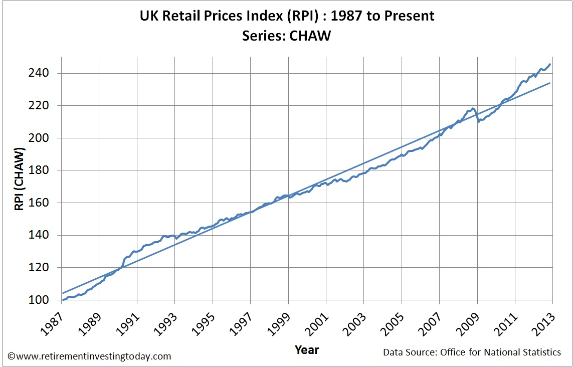 UK Retail Prices Index (RPI)