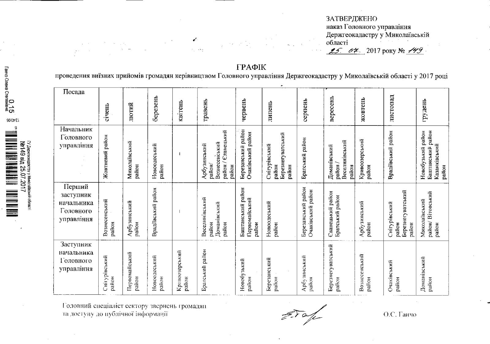 Графік проведення виїзних прийомів громадян керівництвом Головного управління Держгеокадастру у Миколаївській області у 2017 році