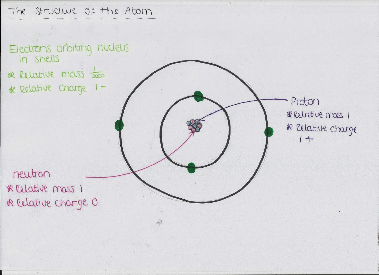 Ocr As Chemistry Revision Unit 1 Module 1 Atoms And