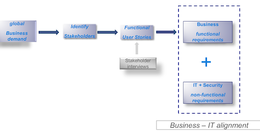 Visualization of analysis process from business demand to requirements