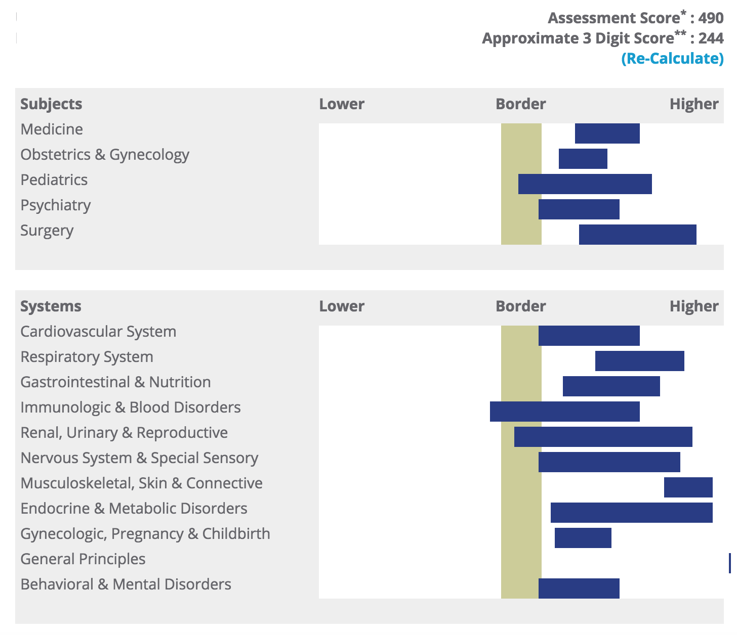 Uworld Assessment Score