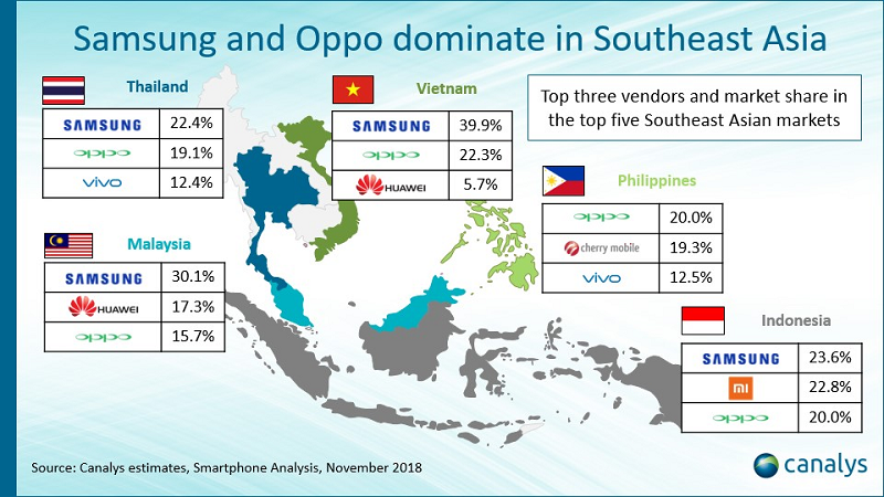 Top smartphone vendors in the region