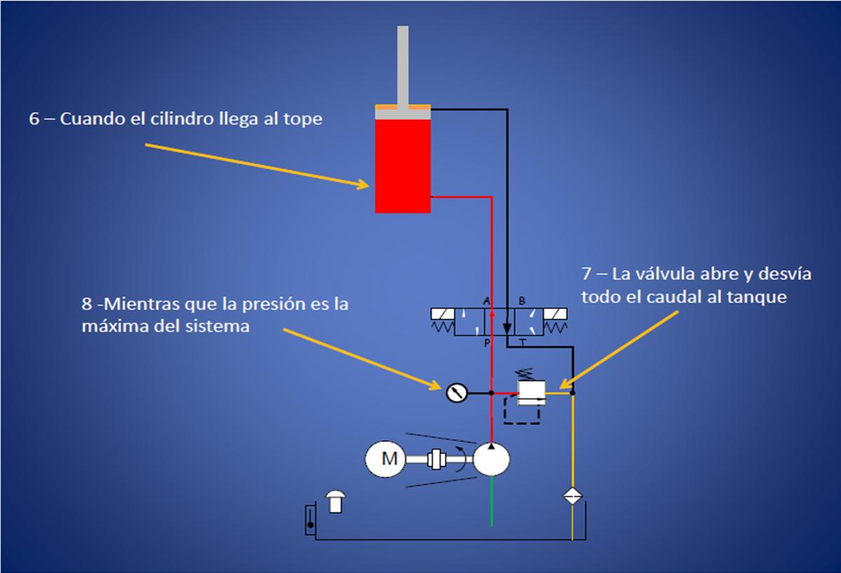 Circuito Valvula De Control