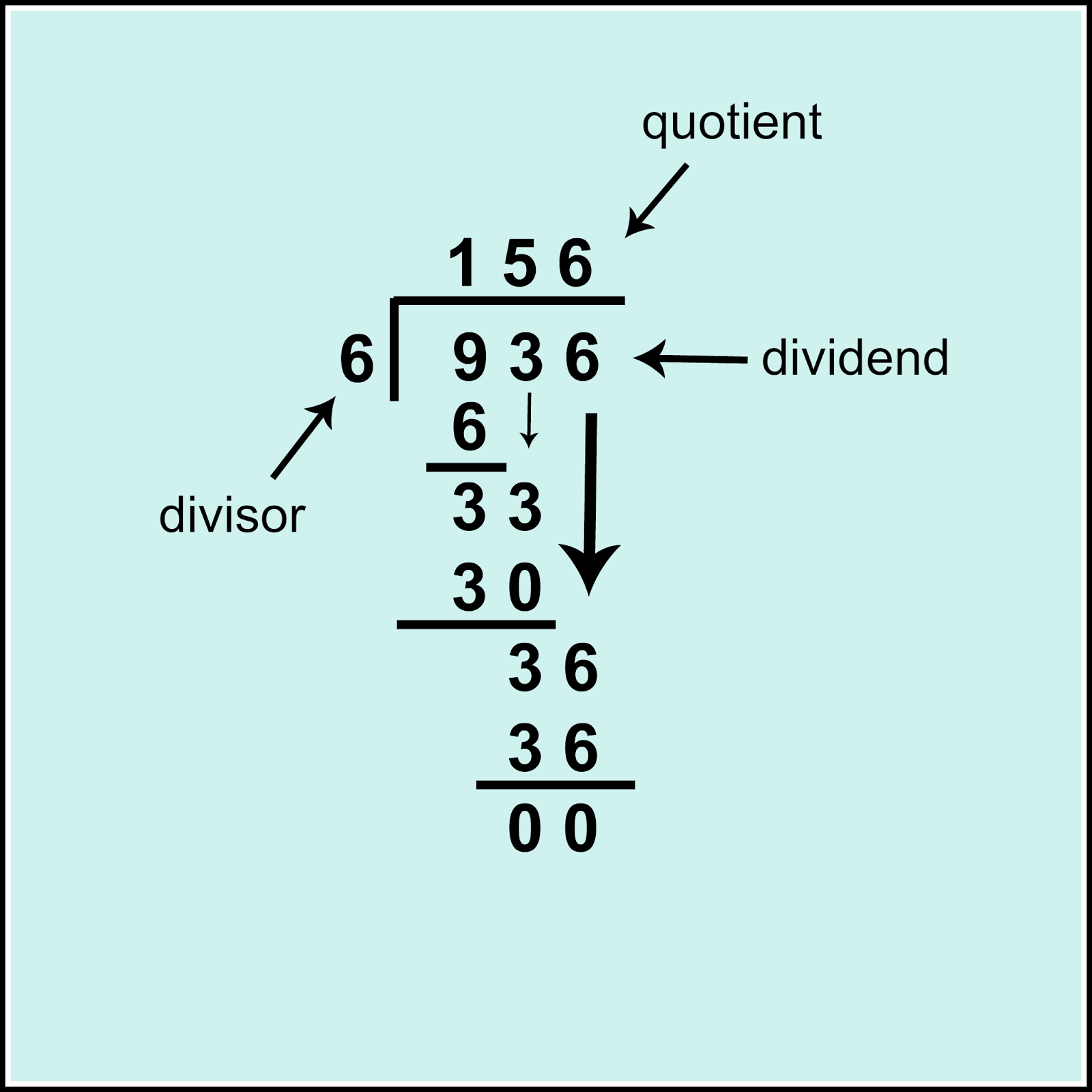 Examples Of Long Division Problems