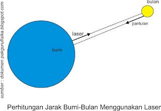 pemantulan sinar laser dari bulan ke bumi untuk menentukan jarak bulan dan bumi