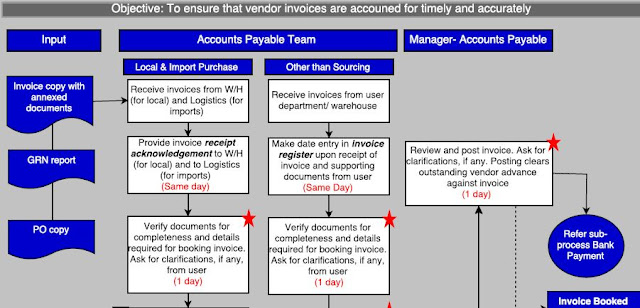 Fin Shiksha Designing Standard Operating Procedures (SOP) - why sop is used