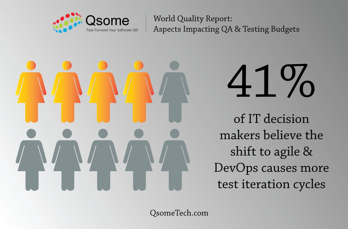 Shift to agile & DevOps creates more software testing & increases costs