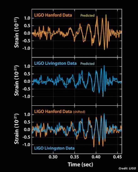 Les ondes gravitationnelles ont été détectées directement pour la première fois.