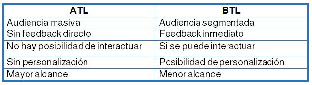 Diferencias ATL BTL
