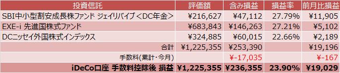 SBI中小型割安成長株ファンドジェイリバイブ<DC>、EXE-i 先進国株式ファンド、DCニッセイ外国株式インデックスの損益