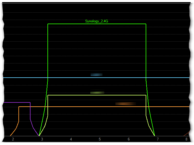 Siła sygnału przy routerze oddalonym około 1,5m od anten karty Asus PCE-AC88 w sieci 2,4 GHz