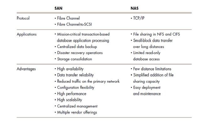 Difference Between Storage Area Network And Network