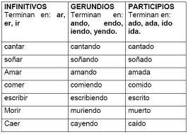 Literatura Gramática Lingüística Grado Séptimo Formas No Personales Del Verbo