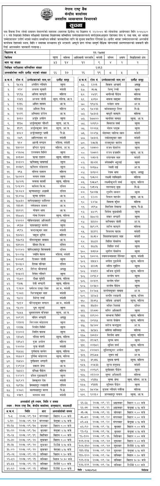 Nepal Rastra Bank - Prashan Sewa Sahayek 2nd - Result Published