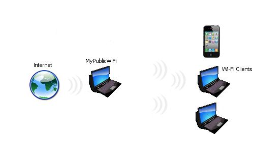 Πρόγραμμα που κάνει Hotspot έναν υπολογιστή