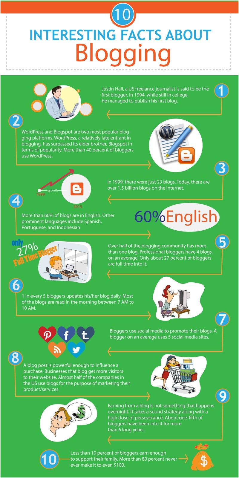 Fakta Menarik tentang Blog