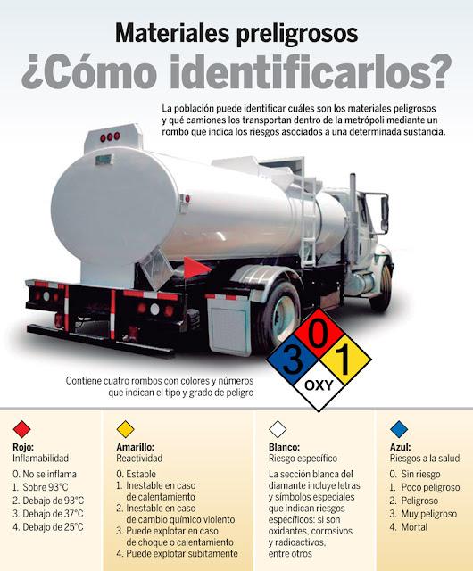 infografia transporte de materiales peligrosos