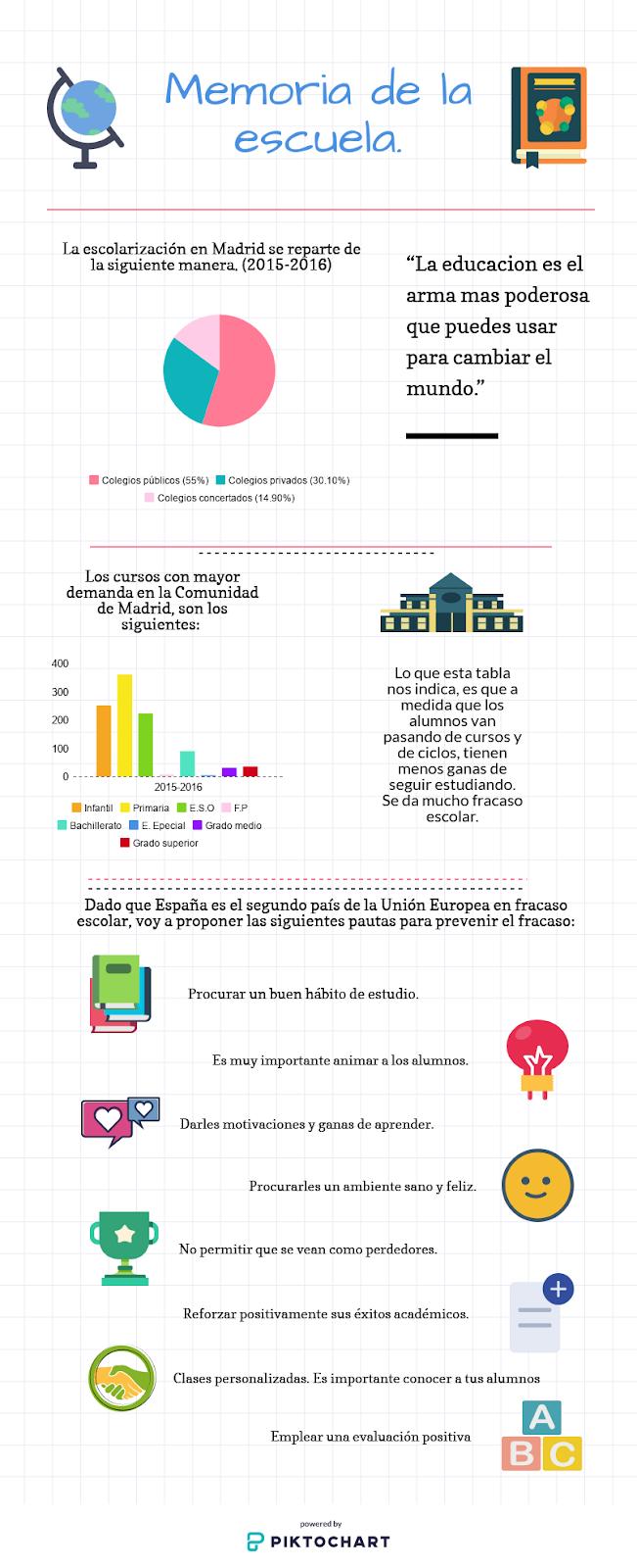 El mundo de las ciencias y letras: Infografía
