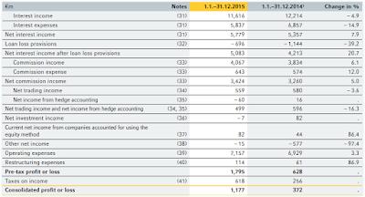 Coba, 2015, financial statement
