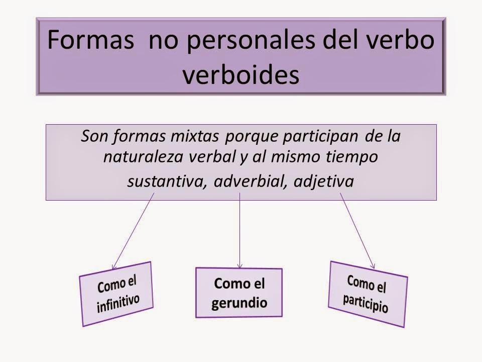 Consultas Ortográficas Las Formas No Personales Del Verbo Verboides