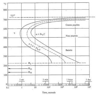 TTT curve