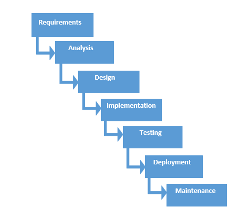 Software development life cycle sdlc models explained for Waterfall phases