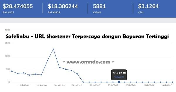 Safelinku - URL Shortener dengan Bayaran Tertinggi