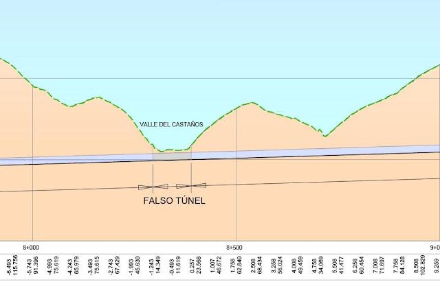 Plano del falso túnel en Gorostiza presentado por Gobierno Vasco