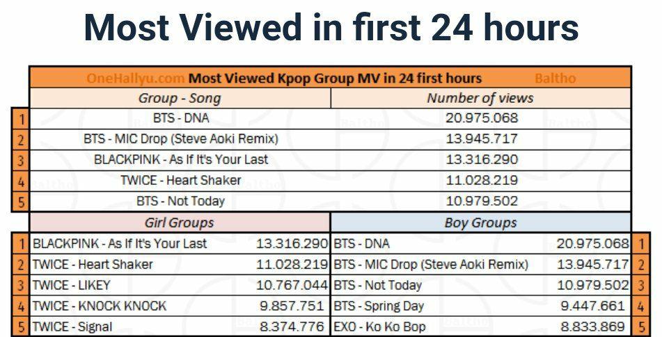 Music Video ( MV ) Group Dan Girl Group Kpop Paling Banyak ...
