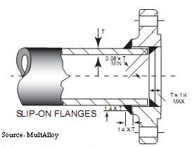 Oil and Gas Engineering: End Connection of Control Valves