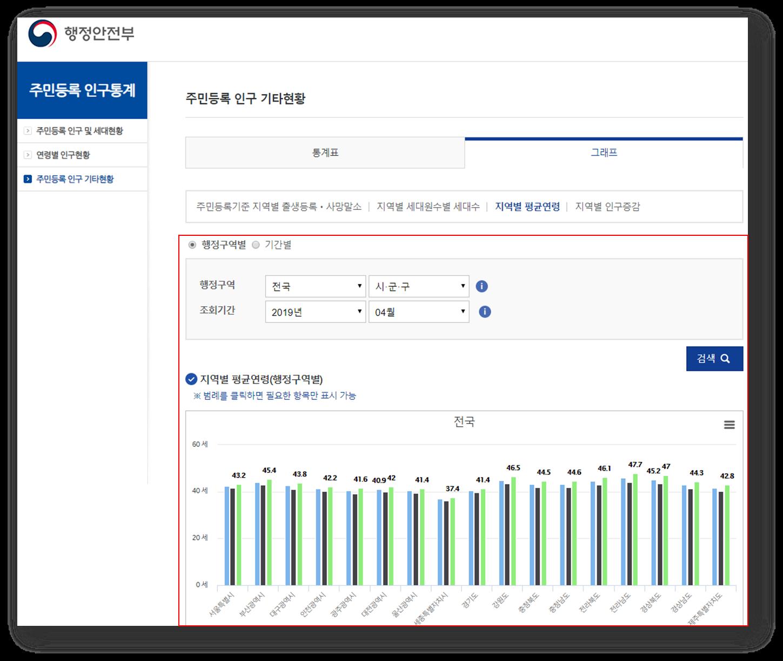 python dash ] 부동산 지역별 평균연령 bar chart 구현