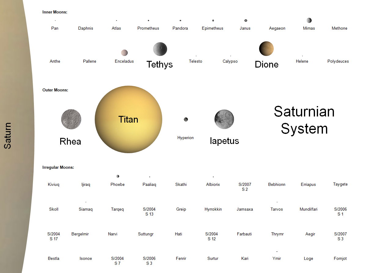 Planets to Scale Chart - Pics about space