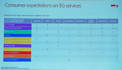 Layanan yang diharapkan dengan teknologi 5G