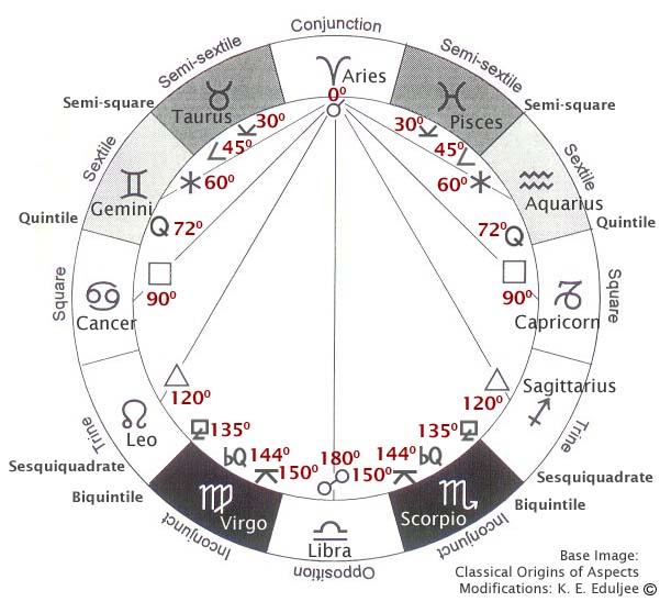 Zoroastrian (Persian) Astrology & Cosmology: Zodiac