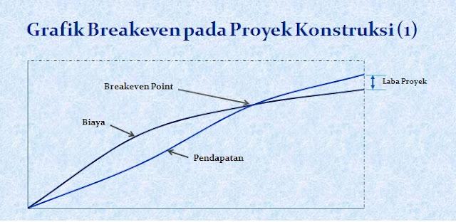cara menghitung break even point proyek konstruksi