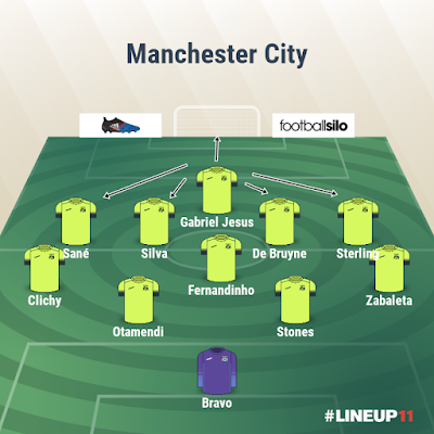 Manchester City Options with Gabriel Jesus