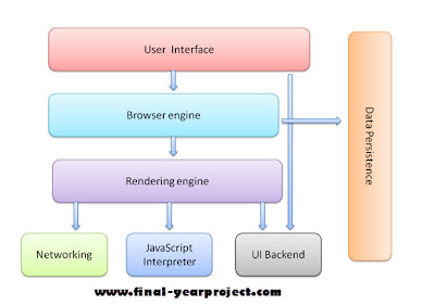 Web Browser project