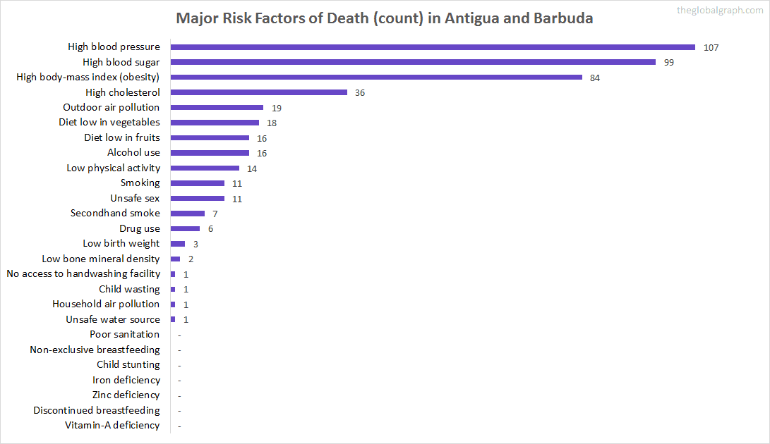 Major Cause of Deaths in Antigua and Barbuda (and it's count)