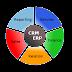 Phần mềm ERP và Phần mềm CRM giúp gì cho doanh nghiệp