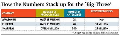 flipkart vs amazon : who is burning more cash""