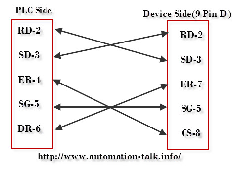 Mitsubishi FX2N PLC RS 232 Cable Diagram ~ AutomationTalk