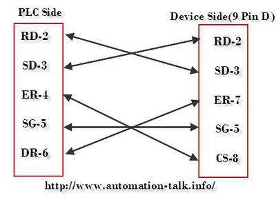 Mitsubishi FX2N PLC RS 232 Cable Diagram ~ AutomationTalk | All About Industrial Automation