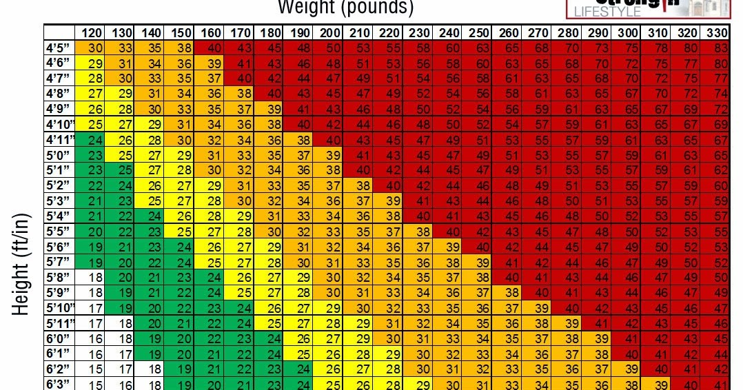 Bmi Body Mass Index Template Calculator  Deped K To