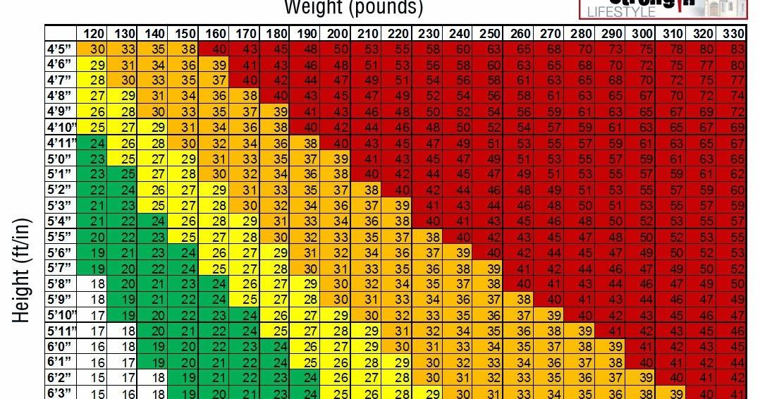 Bmi Index Chart Template - bmi chart template
