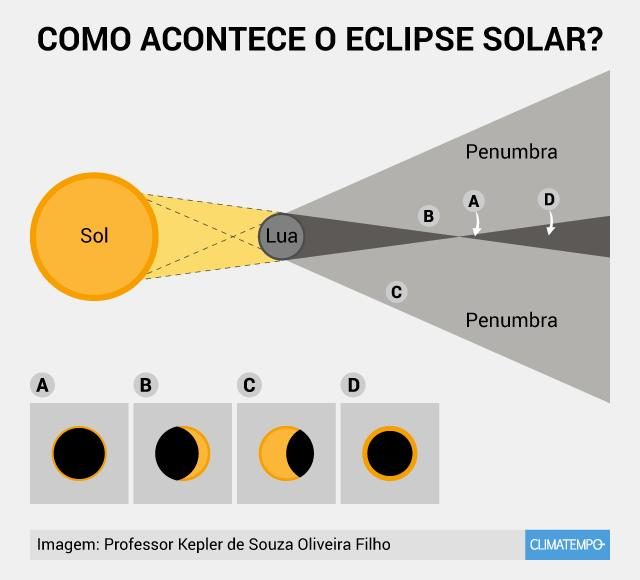 Domingo com eclipse do Sol (26/02/17)